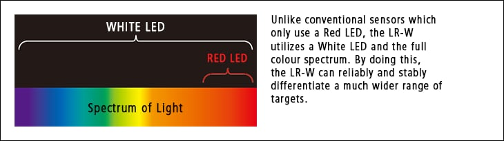 Unlike conventional sensors which only use a Red LED, the LR-W utilizes a White LED and the full color spectrum. By doing this, the LR-W can reliably and stably differentiate a much wider range of targets.