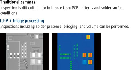 Traditional cameras - Inspection is difficult due to influence from PCB patterns and solder surface conditions. / LJ-V + Image processing - Inspections including solder presence, bridging, and volume can be performed.