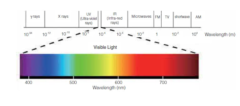 What are Visible Rays?