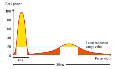 Typical characteristics of 1064 nm wavelength range lasers