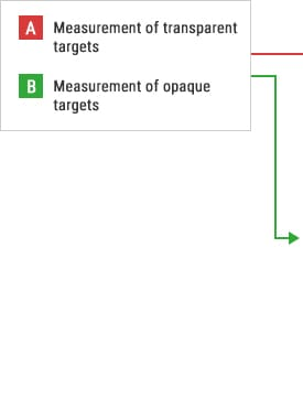 A- Measurement of transparent targets B- Measurement of opaque targets